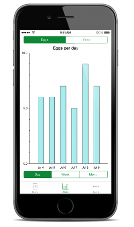 Gain insights into your eggs and feed